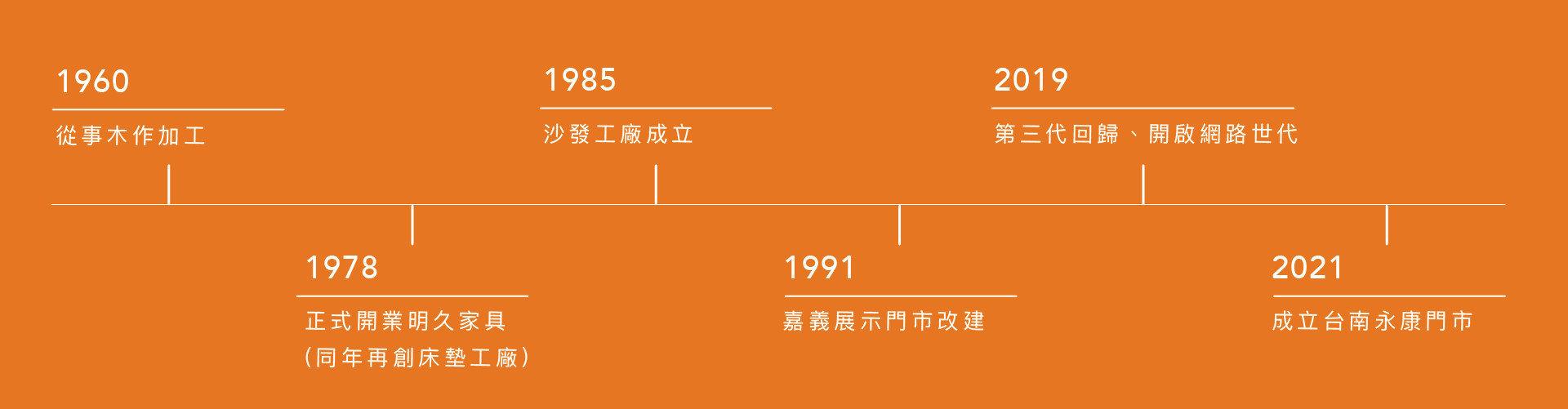 明久家具品牌歷史沿革,自1978年起成立於嘉義民雄,並於2021年開出全台首間分店:【明久台南店】