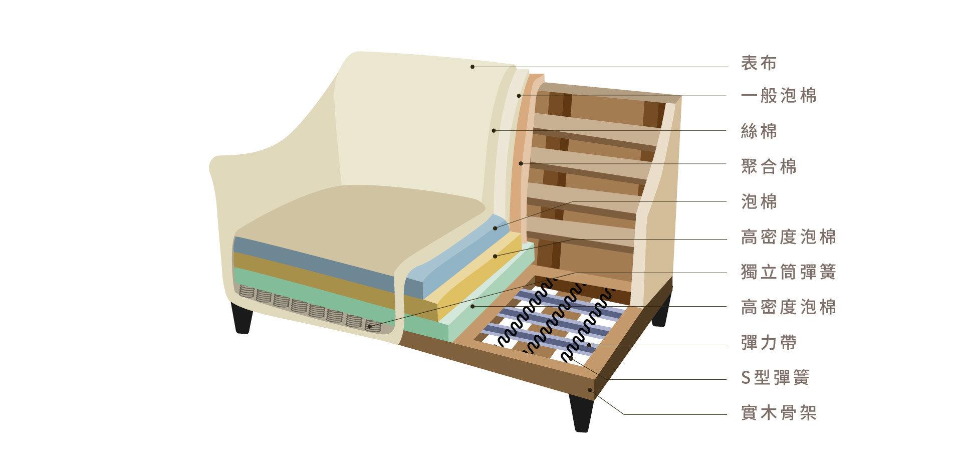 席琳沙發內材結構:表布、泡棉、絲棉、聚合棉、高密度泡棉、獨立筒彈簧、實木結構,支撐性及舒適都幫您考慮進去了