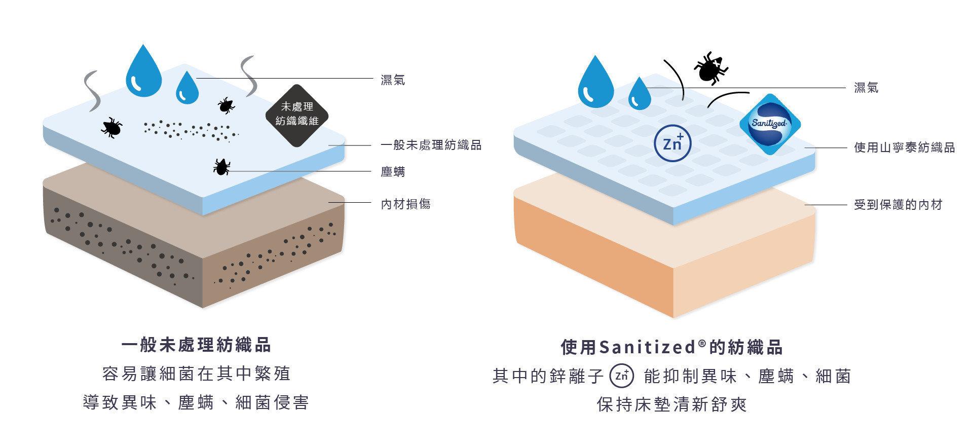 山寧泰 Sanitized獨特抗菌技術,加入微量鋅離子,能夠有效防蟎抗菌,並有防霉及抑臭功能