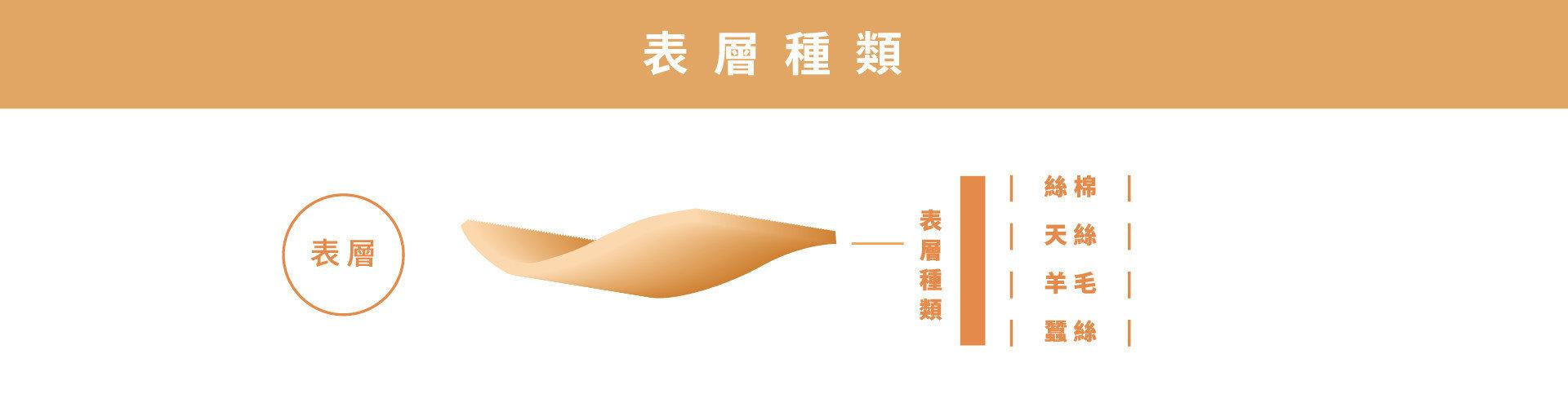 明久床墊表層種類可分為:絲棉、 天絲、 羊毛、 蠶絲