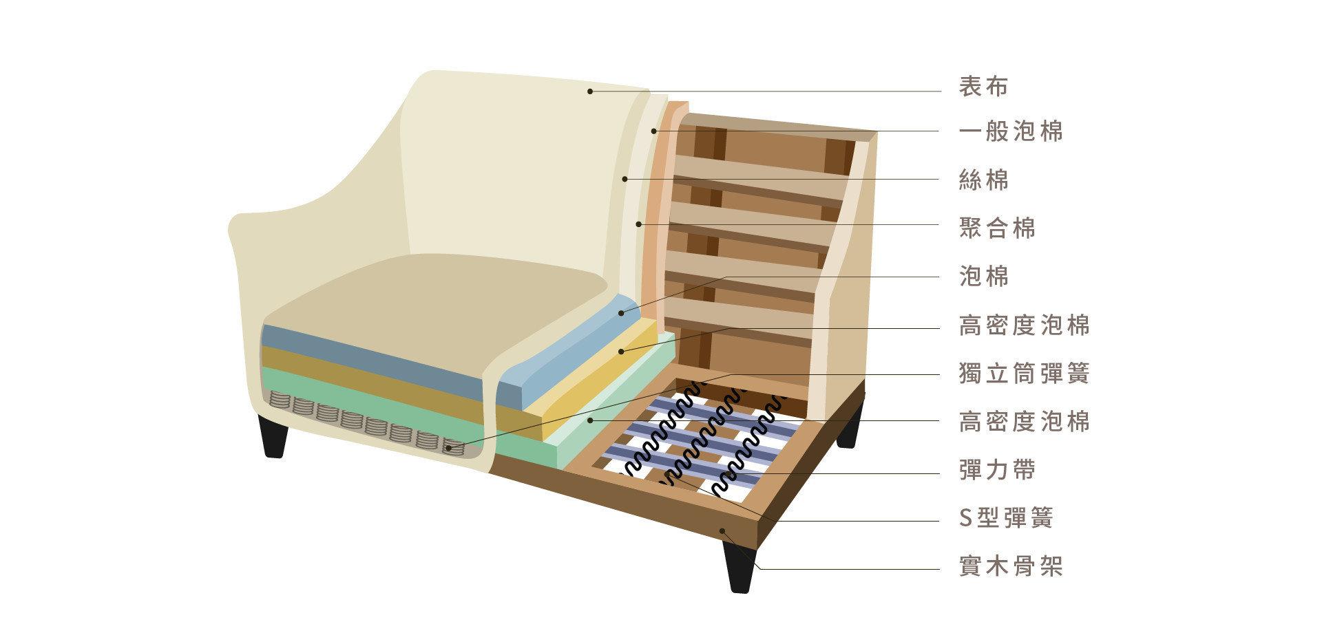 凱爾沙發內材結構高密度泡棉、獨立筒、S型彈簧、柳安木實木