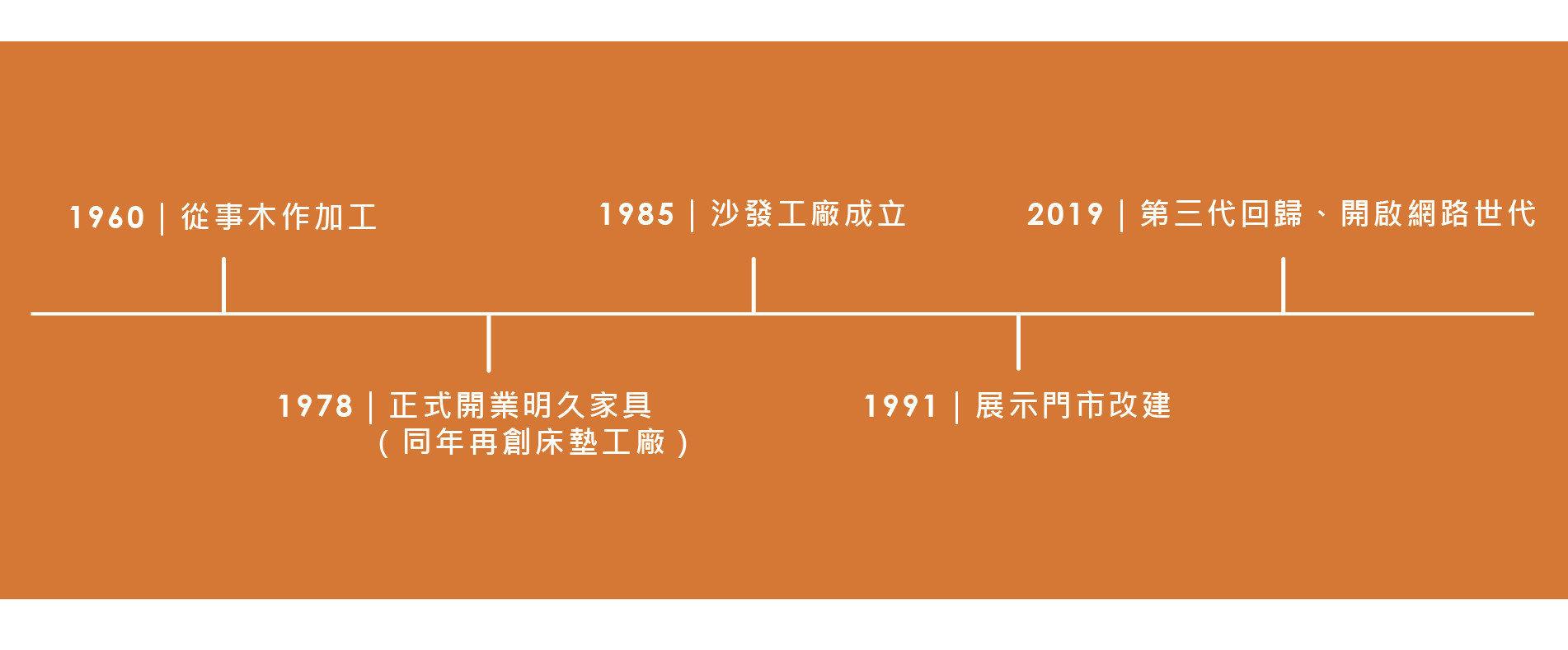 明久家具1978品牌發展沿革