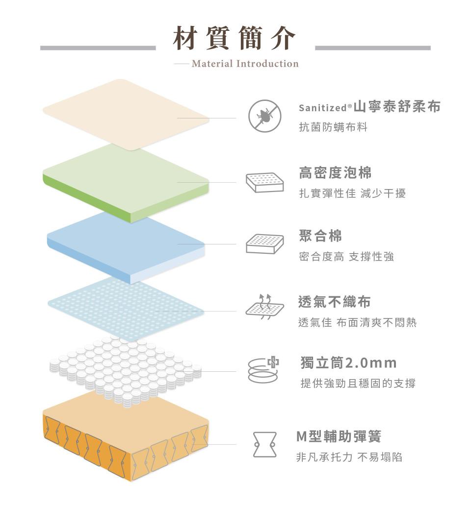 【泰山 山寧泰抗菌床 Sanitized】材質:山寧泰抗菌布料、高密度泡棉、聚合棉、透氣不織布、中鋼獨立筒,並加裝M型彈簧來強化床緣堅固性