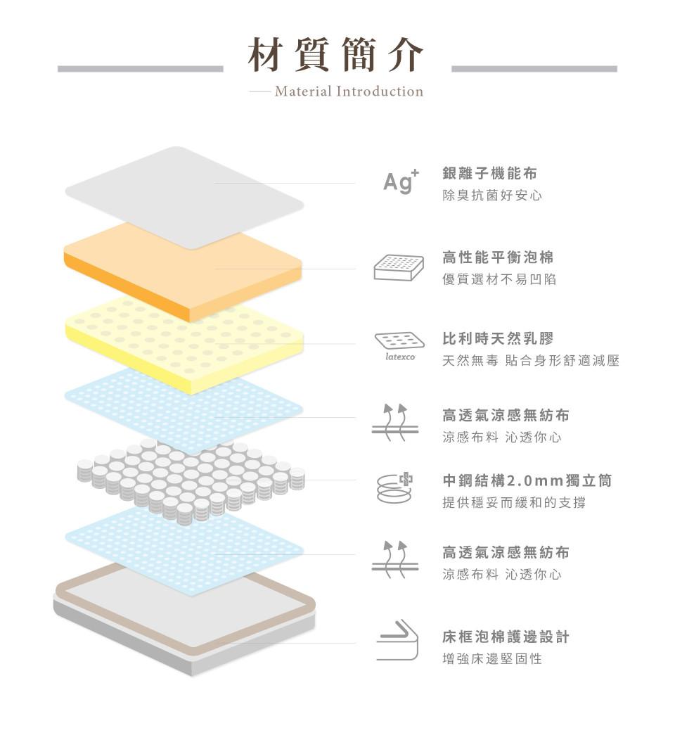 弗里奇床墊內材:銀離子抗菌表布、高性能平衡泡棉、比利時天然乳膠LATEXCO、高透氣涼感無紡布、中鋼結構2.0mm獨立筒、泡棉護邊設計