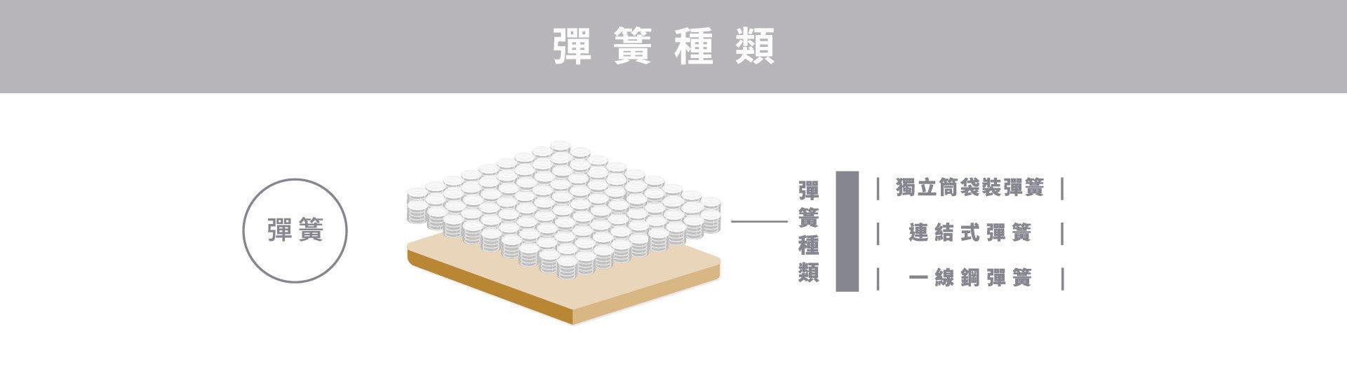 明久床墊彈簧種類:獨立筒袋裝彈簧、 連結式彈簧、一線鋼彈簧