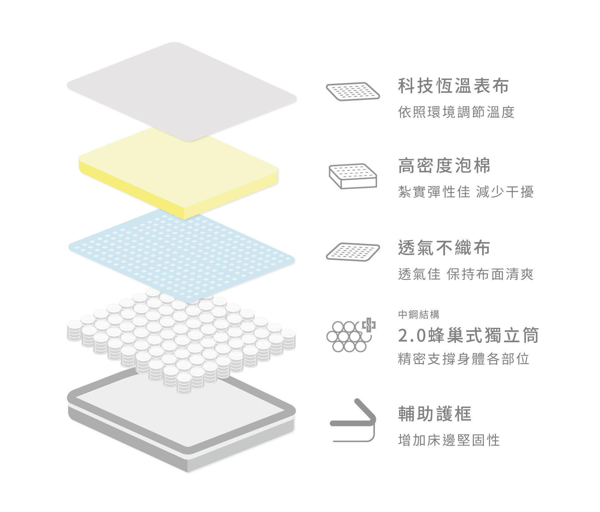 【涵碧樓 二線恆溫獨立筒】內材結構:科技恆溫表布、高密度泡棉、透氣不織布、蜂巢式排列之中鋼獨立筒、床沿護框設計