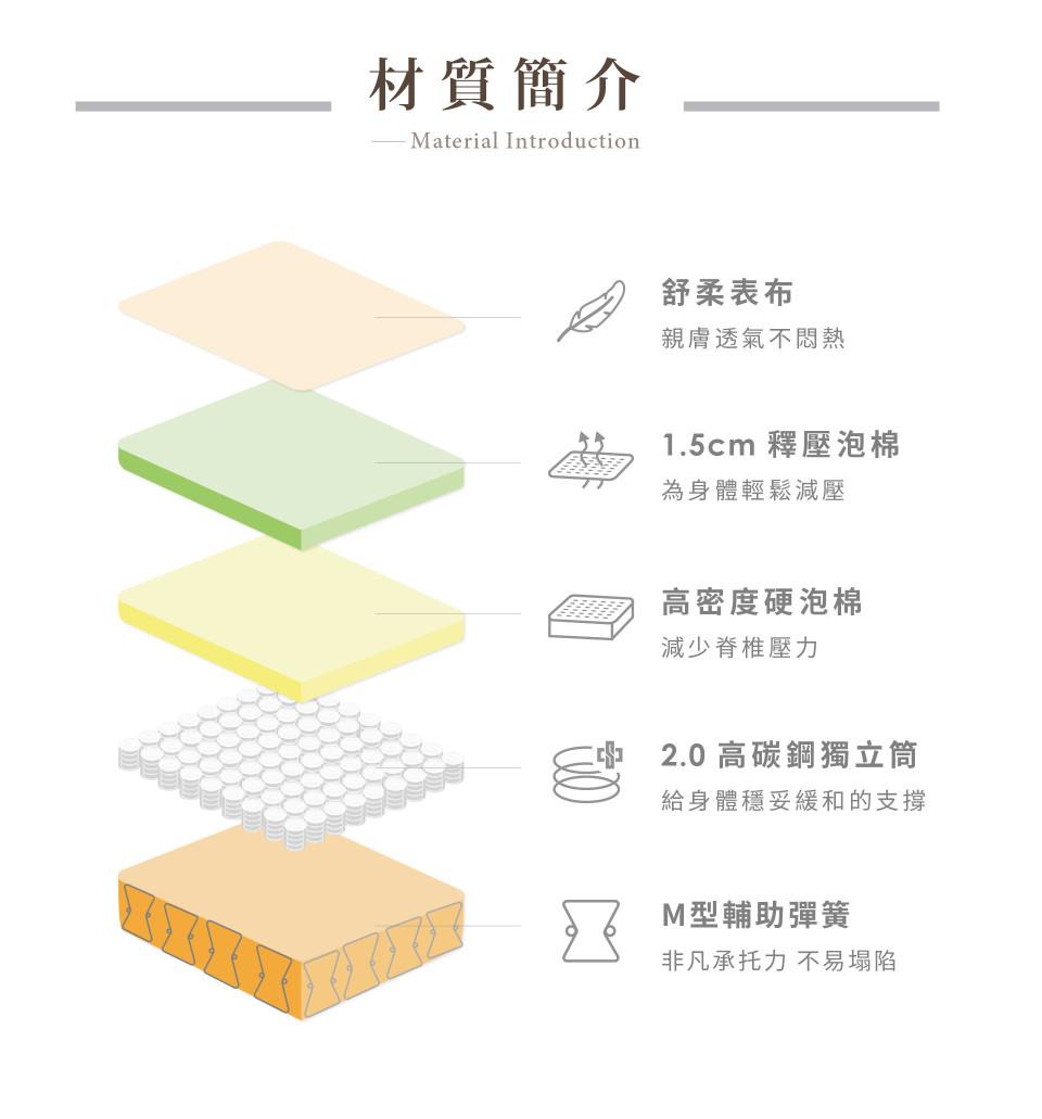 舒活床墊內材設計:透氣表布、1.5cm釋壓泡棉、高密度泡棉、線徑2.0mm高碳鋼、M型彈簧輔助