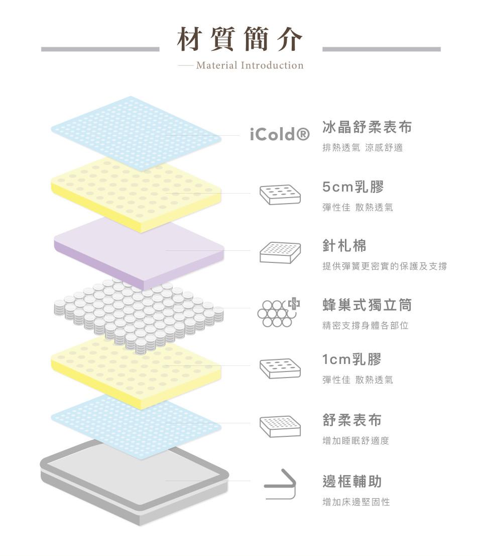 【卡麗 三線冰晶乳膠獨立筒】內材結構:日本ICOLD涼感紗表布、上下層共6cm乳膠、針扎棉、中鋼獨立筒(蜂巢式排列)、舒柔表布、邊框輔助