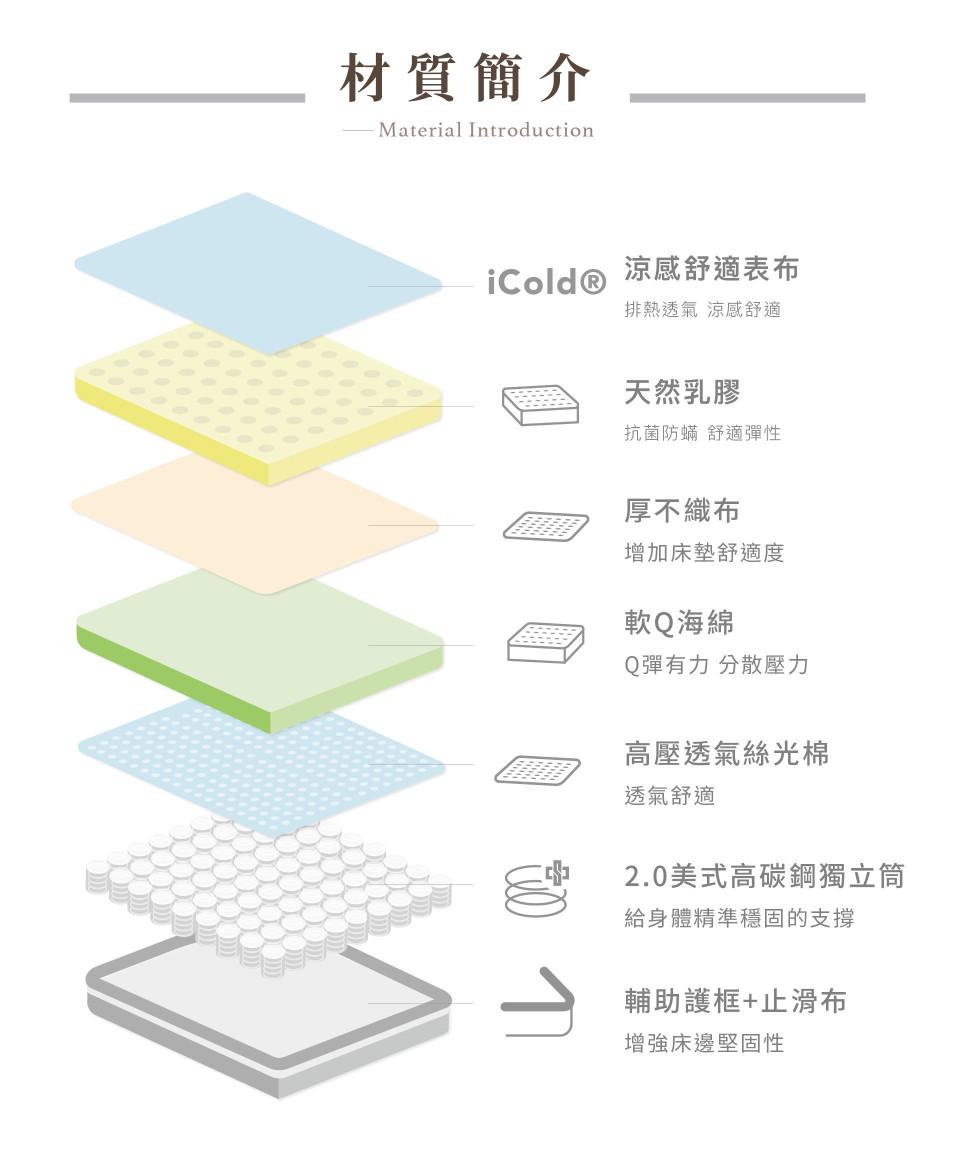 【格雷 冰晶乳膠護脊床】材質簡介:日本iCOLD涼感表布、天然乳膠、海綿、2.0mm美式高碳鋼獨立筒、床沿護框、止滑布等
