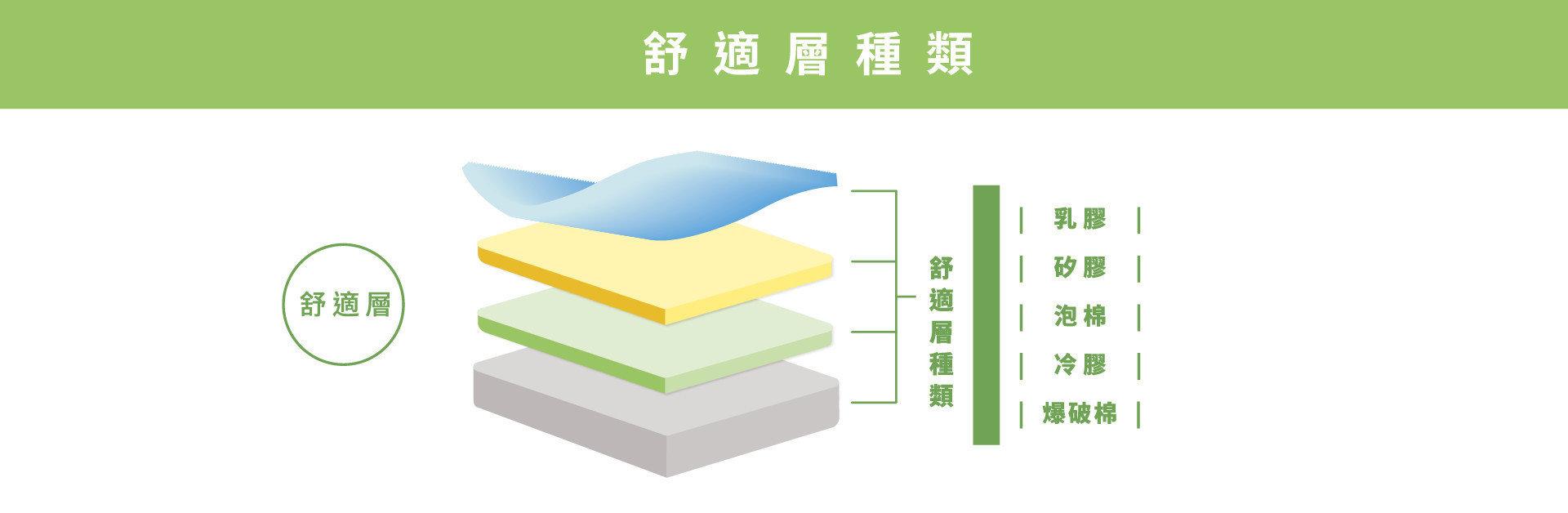 明久床墊的舒適層種類,可分為:乳膠、矽膠、泡棉、冷膠、爆破棉。
